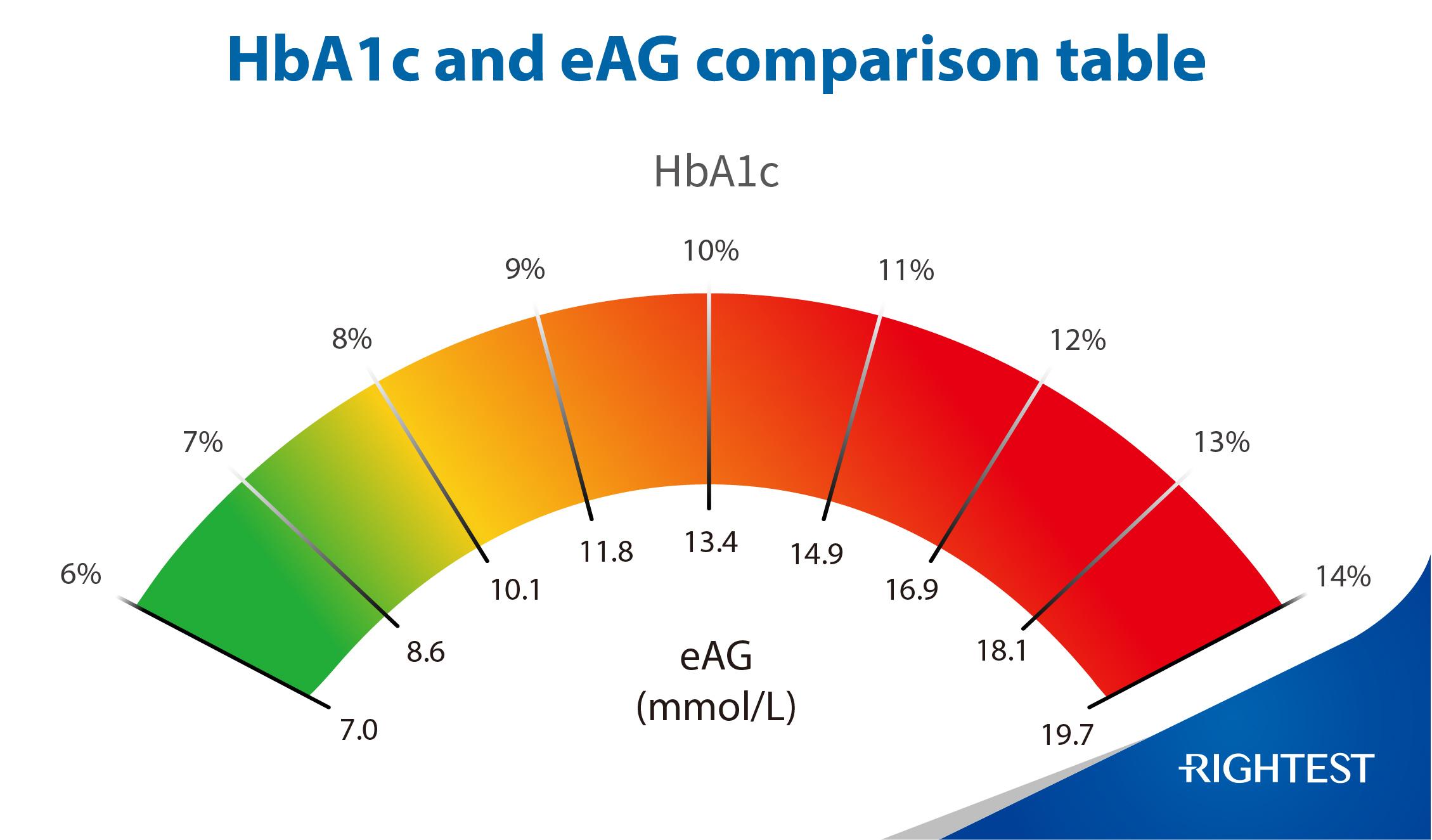 HbA1c VS eAG
